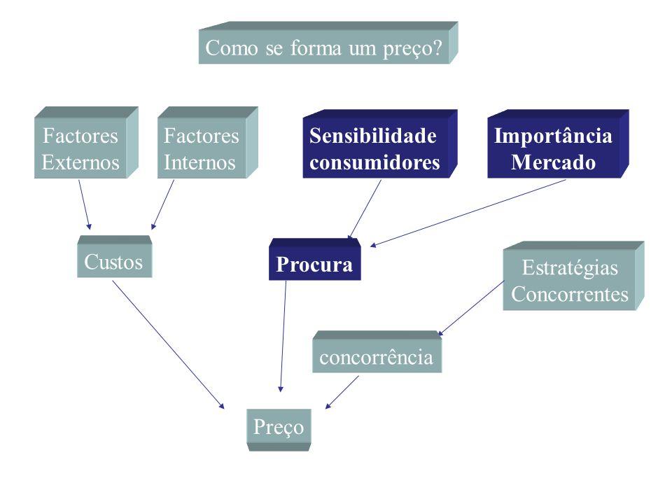 Sensibilidade consumidores Importância Mercado Procura Modo como os consumidores reagem face a um aumento do preço (elasticidade da procura) e = (Var.