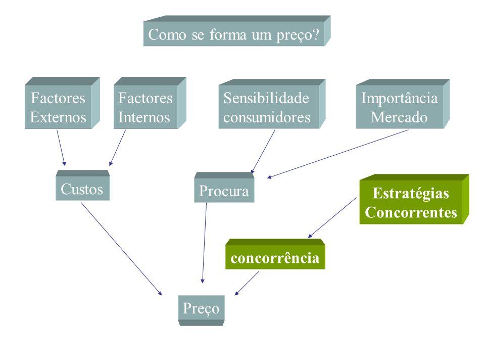 Estratégias Concorrentes concorrência Preço Preço de referência da concorrência Como pode evoluir a nossa posição concorrencial ?