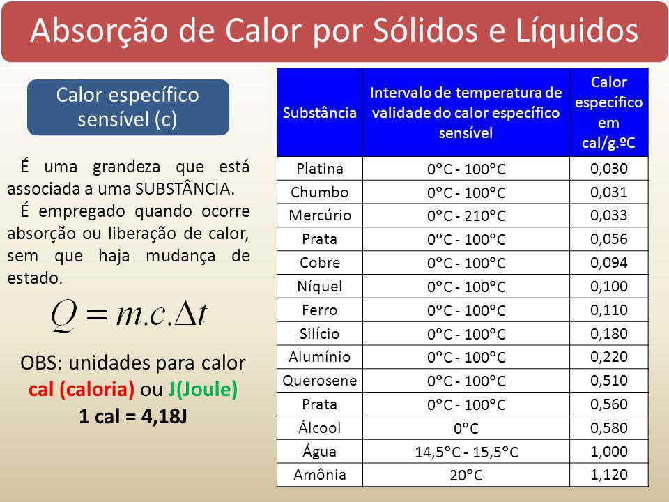 Absorção de Calor por Sólidos e Líquidos Calor específico sensível (c) É uma grandeza que está associada a uma SUBSTÂNCIA. É empregado quando ocorre a