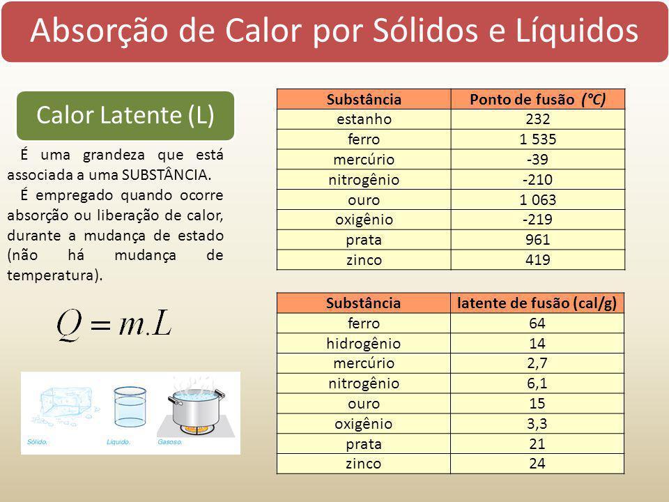Absorção de Calor por Sólidos e Líquidos Calor Latente (L) É uma grandeza que está associada a uma SUBSTÂNCIA. É empregado quando ocorre absorção ou l