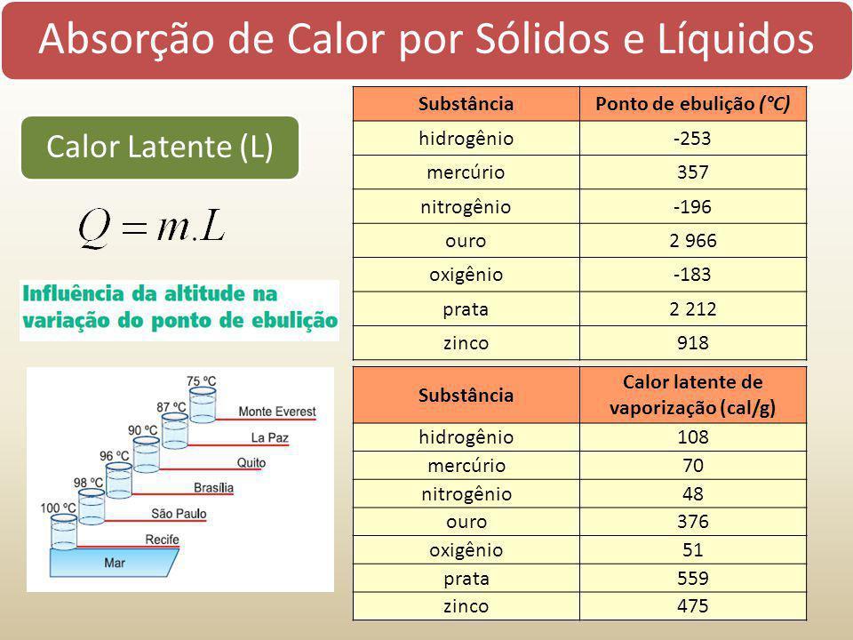 Absorção de Calor por Sólidos e Líquidos Calor Latente (L) SubstânciaPonto de ebulição (°C) hidrogênio-253 mercúrio357 nitrogênio-196 ouro2 966 oxigên