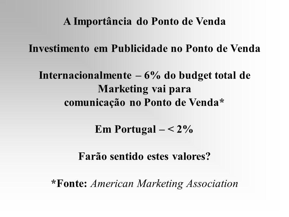 A Importância do Ponto de Venda Investimento em Publicidade no Ponto de Venda Internacionalmente – 6% do budget total de Marketing vai para comunicação no Ponto de Venda* Em Portugal – < 2% Farão sentido estes valores.
