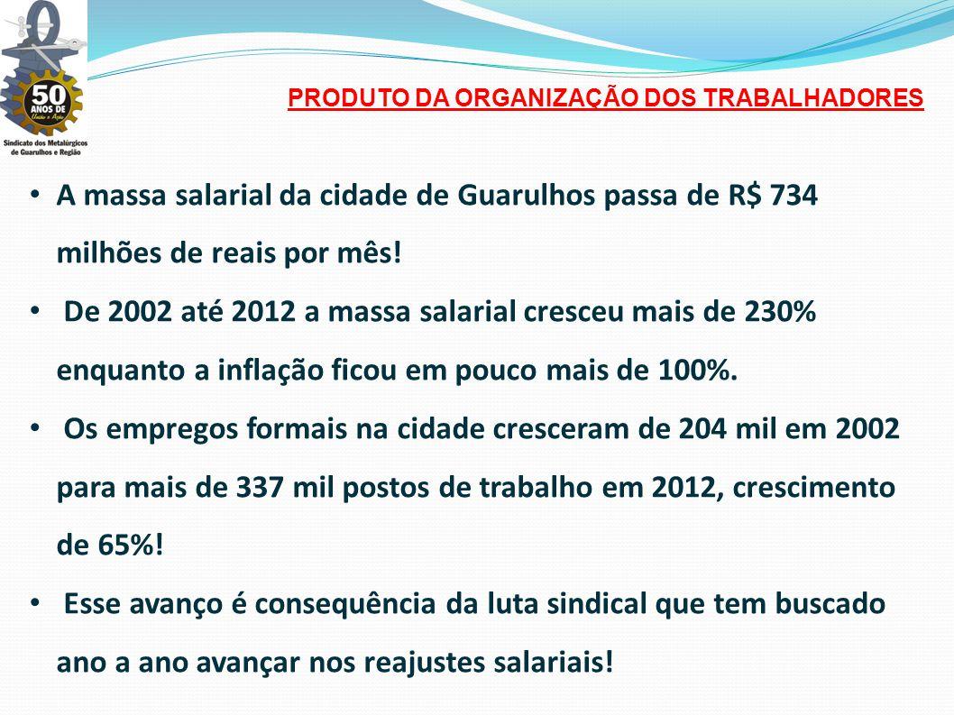 • A massa salarial da cidade de Guarulhos passa de R$ 734 milhões de reais por mês.