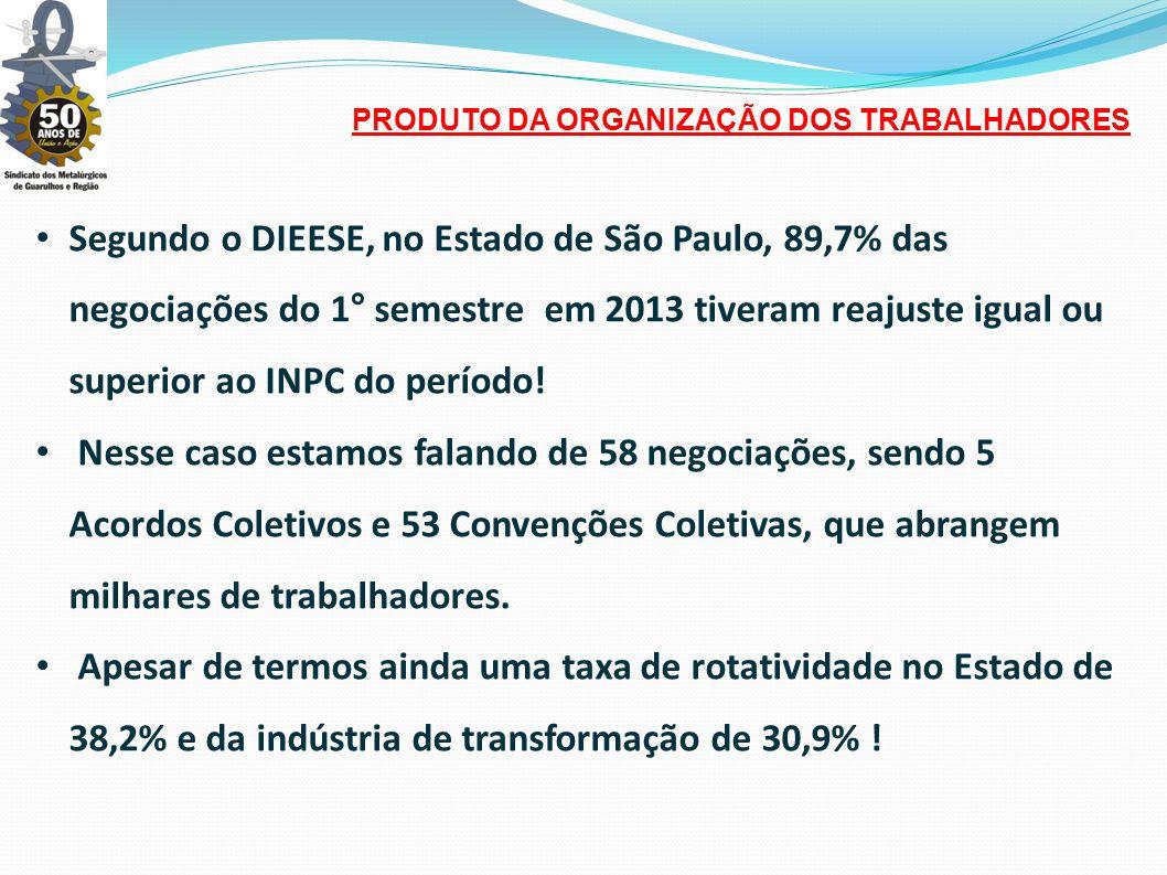 • Segundo o DIEESE, no Estado de São Paulo, 89,7% das negociações do 1° semestre em 2013 tiveram reajuste igual ou superior ao INPC do período.