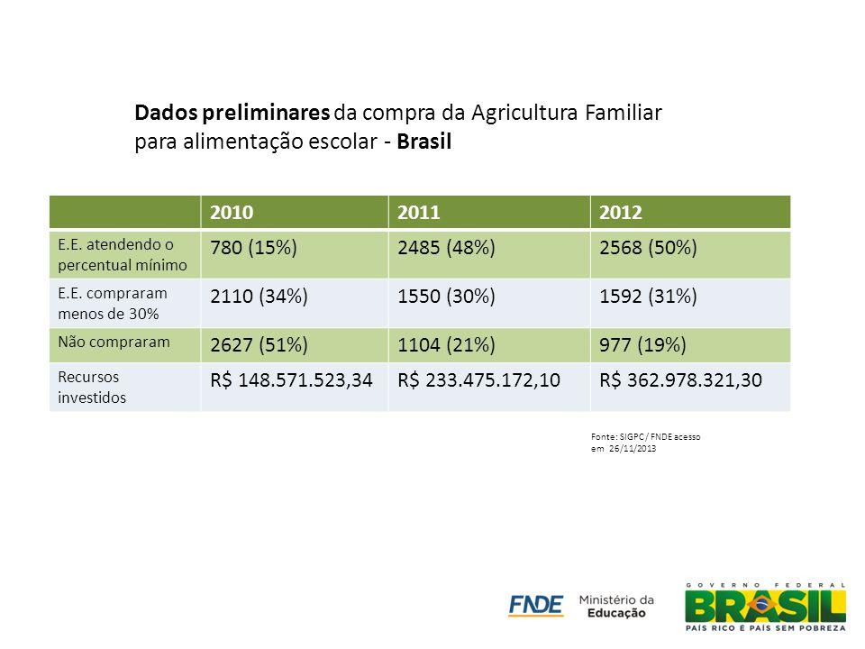 201020112012 E.E. atendendo o percentual mínimo 780 (15%)2485 (48%)2568 (50%) E.E. compraram menos de 30% 2110 (34%)1550 (30%)1592 (31%) Não compraram