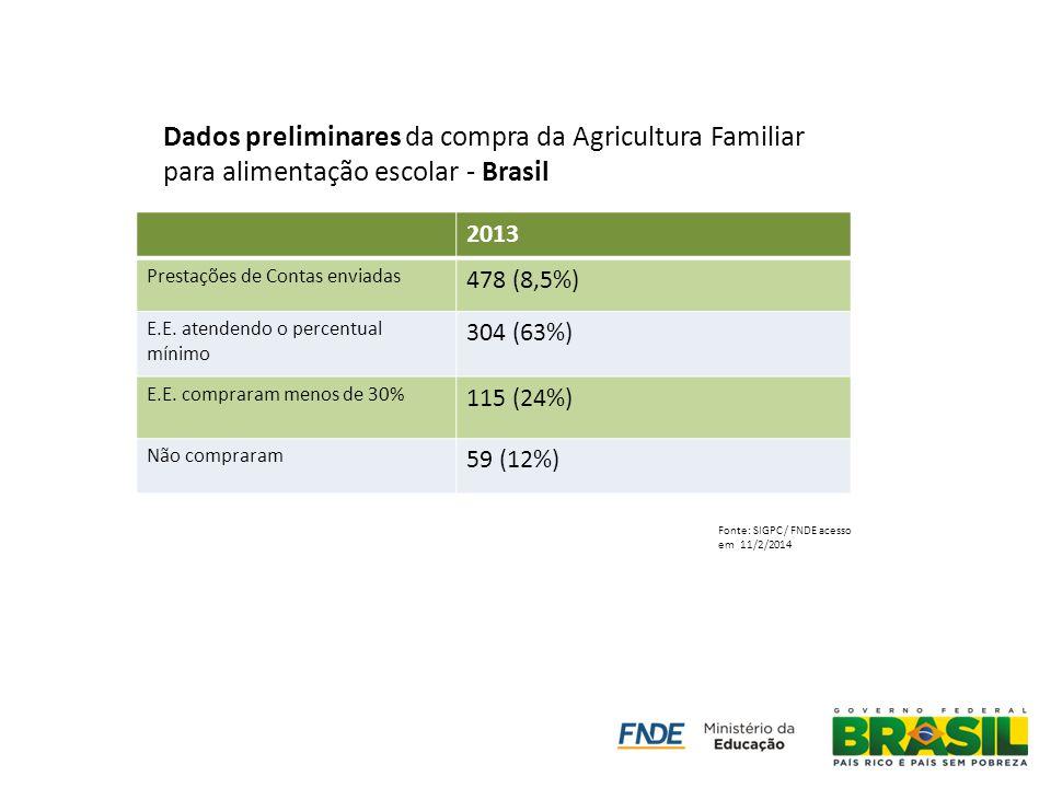2013 Prestações de Contas enviadas 478 (8,5%) E.E. atendendo o percentual mínimo 304 (63%) E.E. compraram menos de 30% 115 (24%) Não compraram 59 (12%