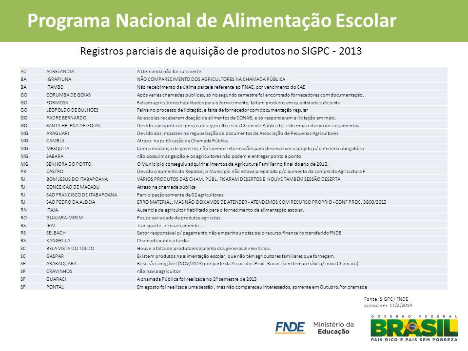 PAA Compra Institucional Programa Nacional de Alimentação Escolar Registros parciais de aquisição de produtos no SIGPC - 2013 Fonte: SIGPC / FNDE aces