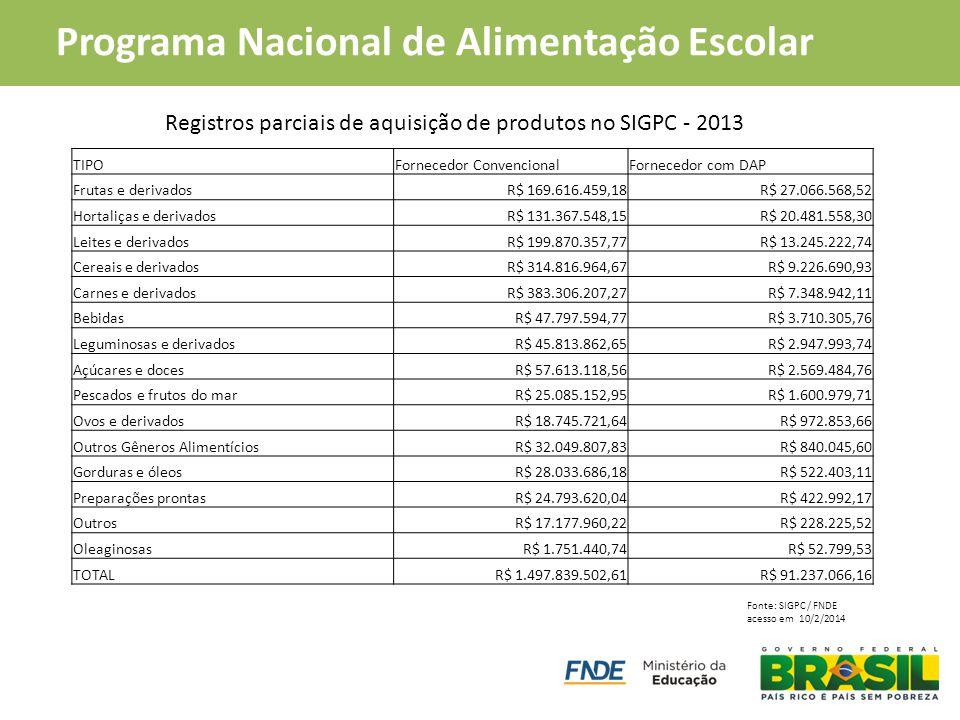 PAA Compra Institucional Programa Nacional de Alimentação Escolar Registros parciais de aquisição de produtos no SIGPC - 2013 TIPOFornecedor Convencio