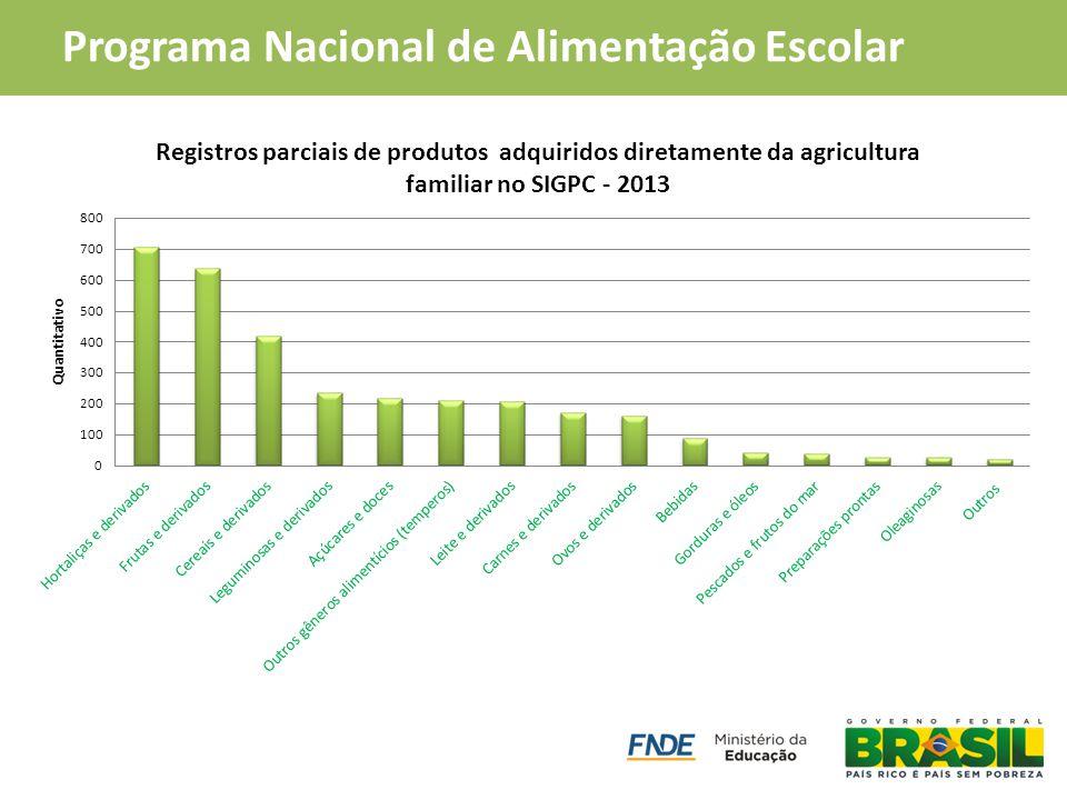 PAA Compra Institucional Programa Nacional de Alimentação Escolar