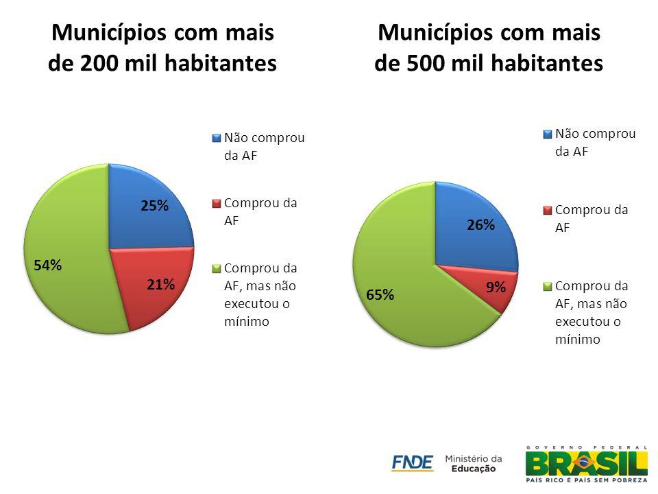 PAA Compra Institucional Potencial de Inclusão Produtiva - Em 2011 15.865 DAP`s físicas venderam R$ 233 milhões para o PNAE.