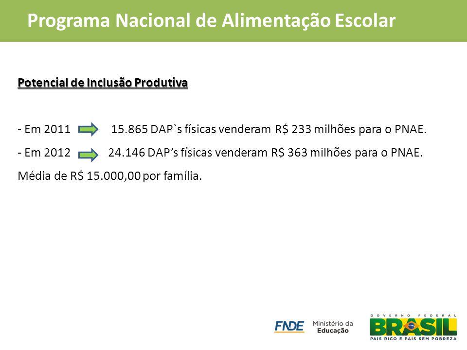 PAA Compra Institucional Potencial de Inclusão Produtiva - Em 2011 15.865 DAP`s físicas venderam R$ 233 milhões para o PNAE. - Em 2012 24.146 DAP's fí