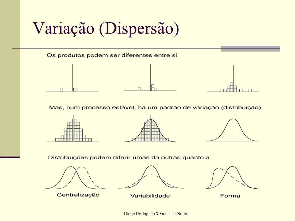 Diego Rodrigues & Franciele Borba Variação (Dispersão)