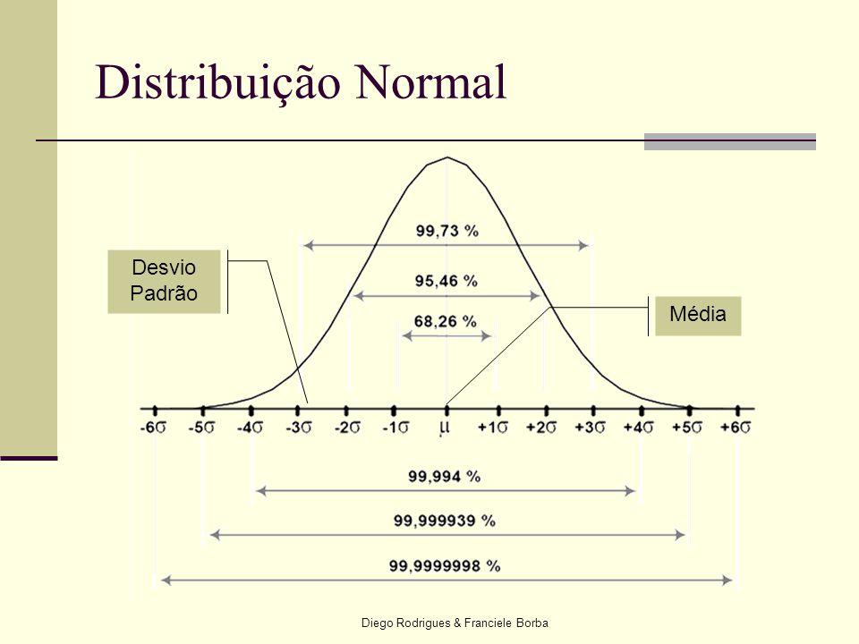 Diego Rodrigues & Franciele Borba Distribuição Normal Média Desvio Padrão