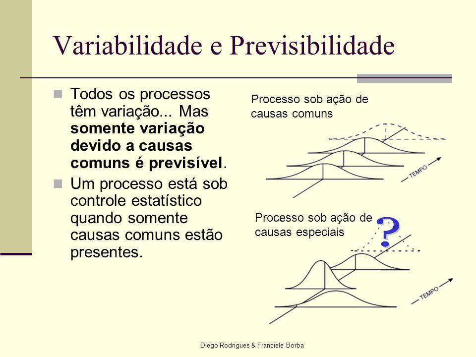 Diego Rodrigues & Franciele Borba Variabilidade e Previsibilidade  Todos os processos têm variação... Mas somente variação devido a causas comuns é p