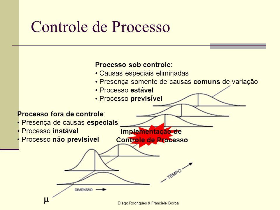 Diego Rodrigues & Franciele Borba Controle de Processo Processo fora de controle: • Presença de causas especiais • Processo instável • Processo não pr