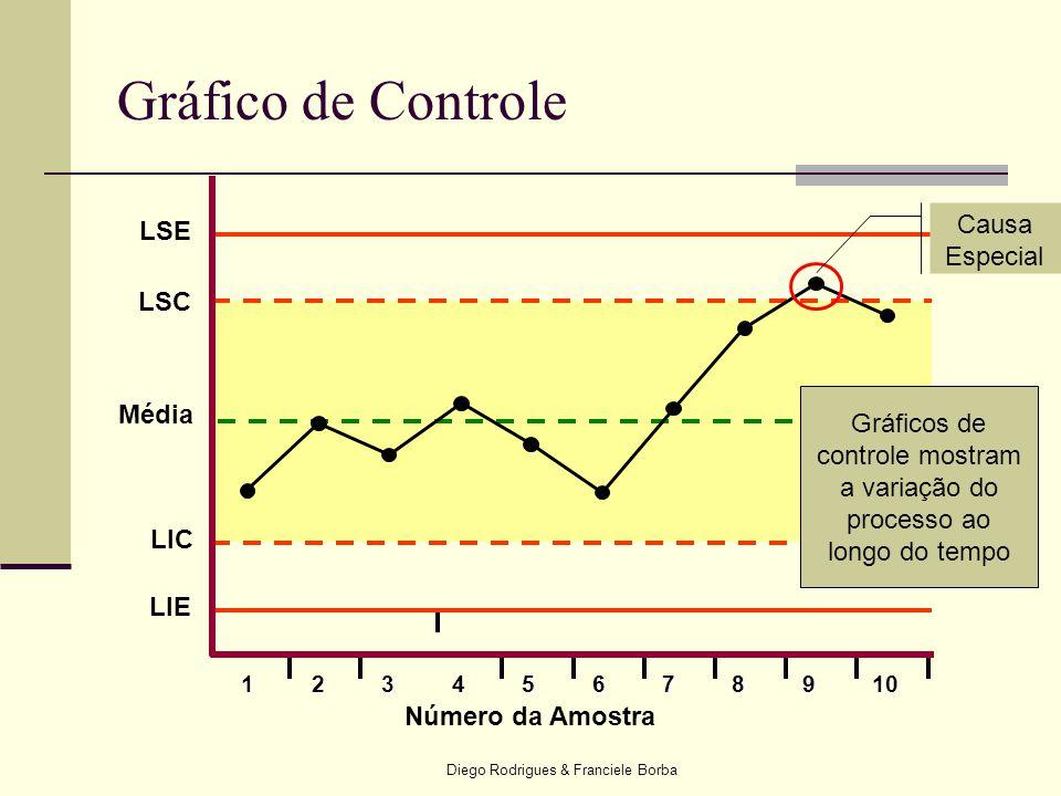 Diego Rodrigues & Franciele Borba Gráfico de Controle 12345678910 Número da Amostra LSC Média LIC LSE LIE Causa Especial Gráficos de controle mostram