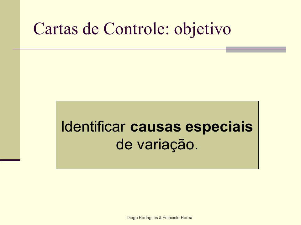 Diego Rodrigues & Franciele Borba Cartas de Controle: objetivo Identificar causas especiais de variação.