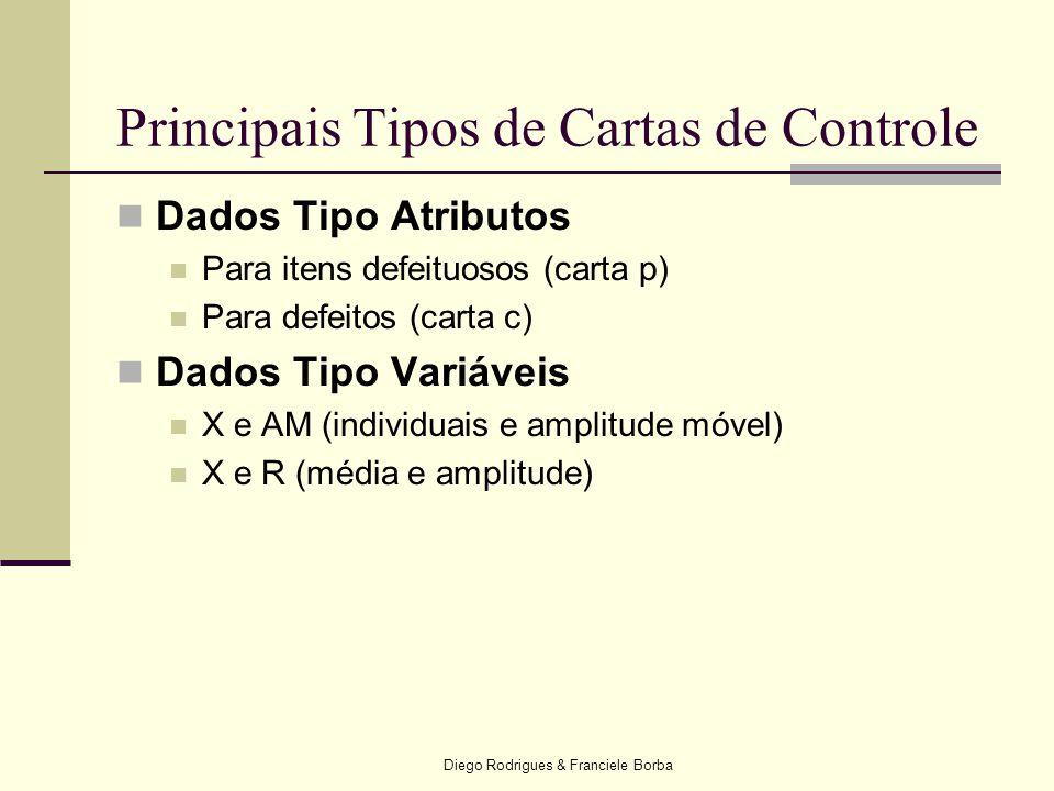 Diego Rodrigues & Franciele Borba Principais Tipos de Cartas de Controle  Dados Tipo Atributos  Para itens defeituosos (carta p)  Para defeitos (ca