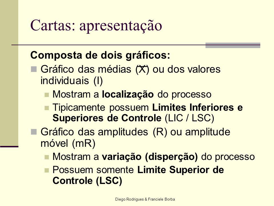 Diego Rodrigues & Franciele Borba Cartas: apresentação Composta de dois gráficos:  Gráfico das médias (X) ou dos valores individuais (I)  Mostram a