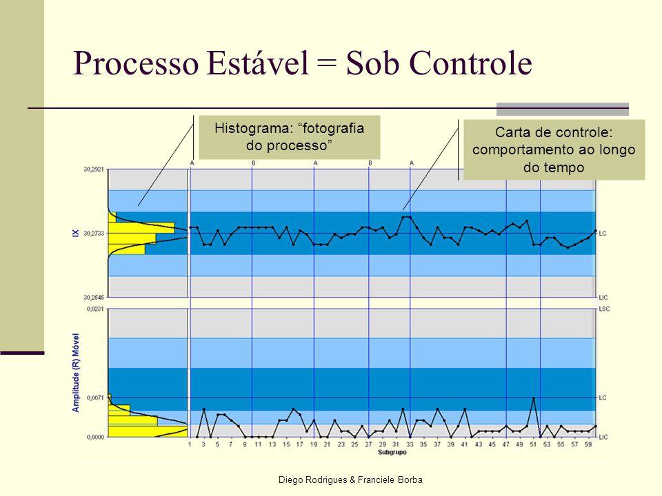 """Diego Rodrigues & Franciele Borba Processo Estável = Sob Controle Histograma: """"fotografia do processo"""" Carta de controle: comportamento ao longo do te"""