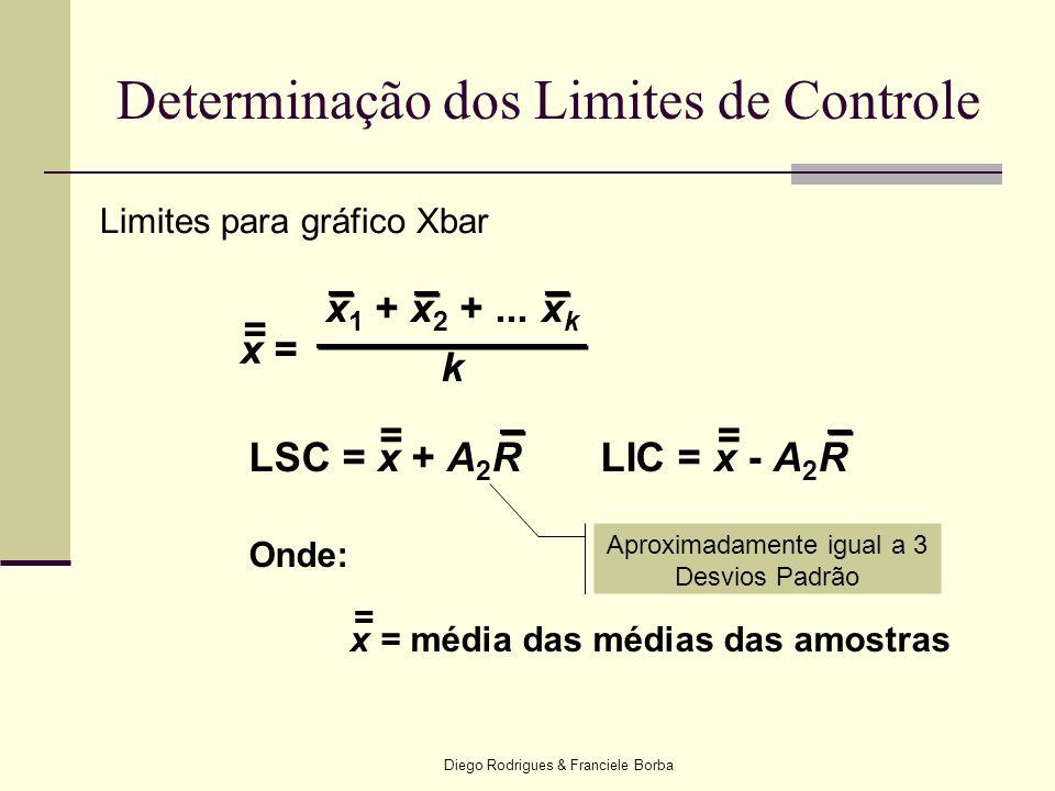 Diego Rodrigues & Franciele Borba Determinação dos Limites de Controle x = x 1 + x 2 +... x k k = LSC = x + A 2 RLIC = x - A 2 R == Onde: x= média das