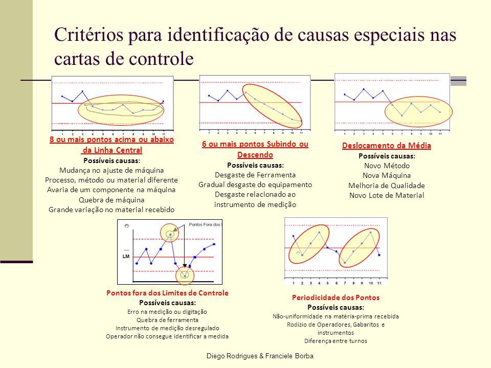 Diego Rodrigues & Franciele Borba Critérios para identificação de causas especiais nas cartas de controle 8 ou mais pontos acima ou abaixo da Linha Ce