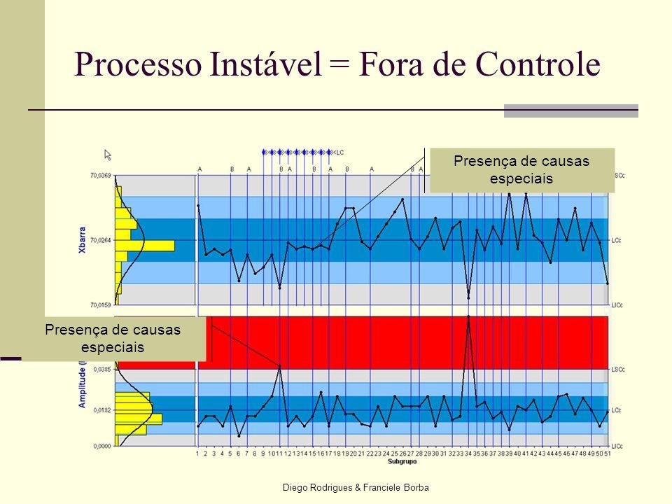 Diego Rodrigues & Franciele Borba Processo Instável = Fora de Controle Presença de causas especiais