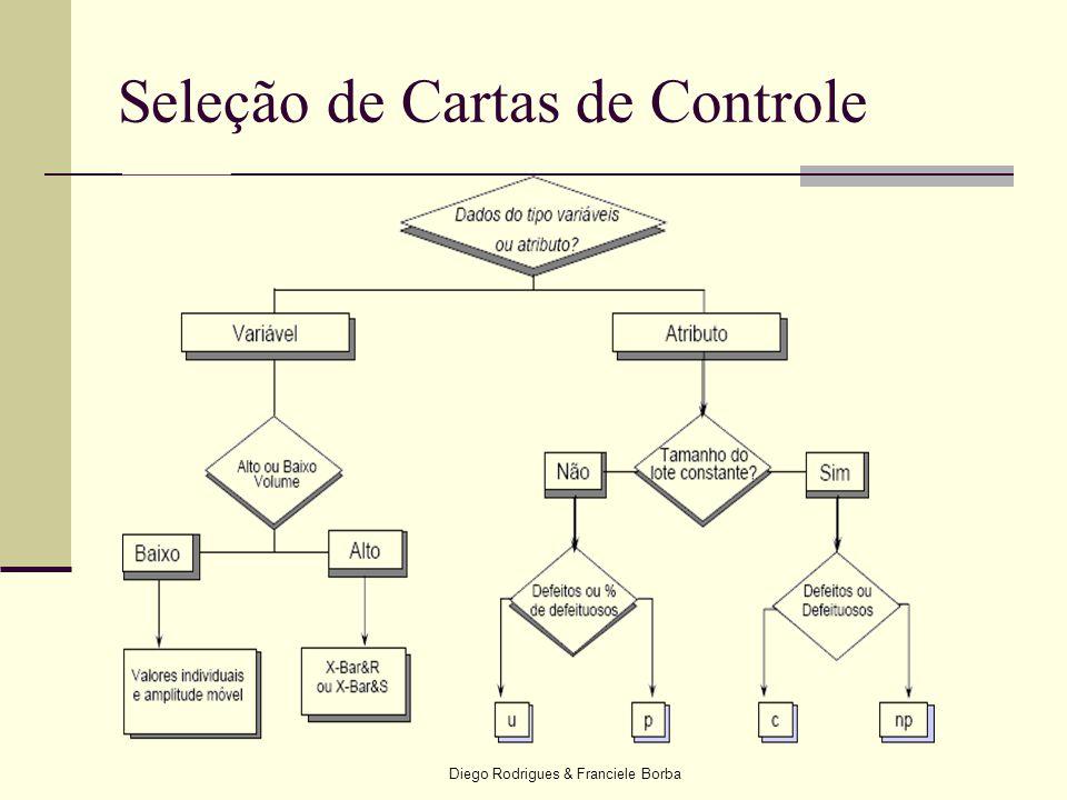 Diego Rodrigues & Franciele Borba Seleção de Cartas de Controle