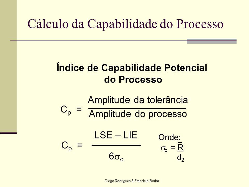Diego Rodrigues & Franciele Borba Índice de Capabilidade Potencial do Processo Cp=Cp= Amplitude da tolerância Amplitude do processo LSE – LIE 6  c Cp