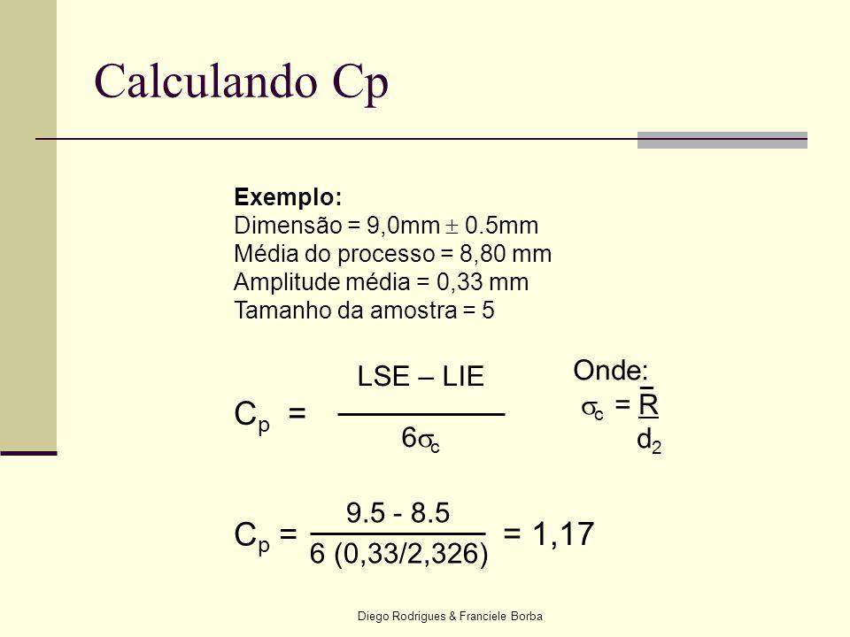 Diego Rodrigues & Franciele Borba Exemplo: Dimensão = 9,0mm  0.5mm Média do processo = 8,80 mm Amplitude média = 0,33 mm Tamanho da amostra = 5 LSE –