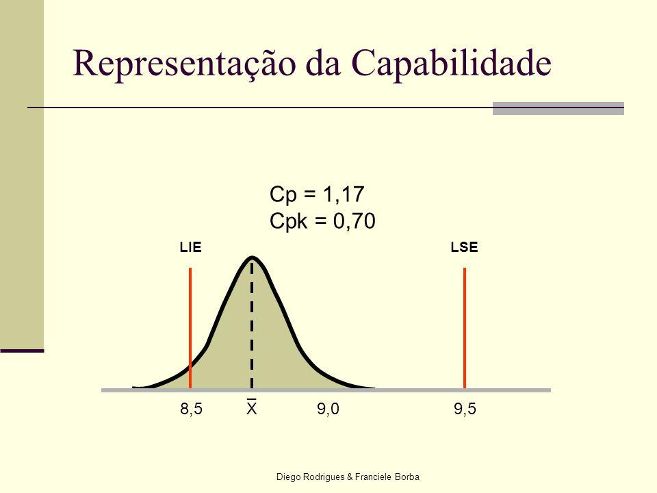 Diego Rodrigues & Franciele Borba Representação da Capabilidade LIE LSE Cp = 1,17 Cpk = 0,70 8,59,5 9,0 X _