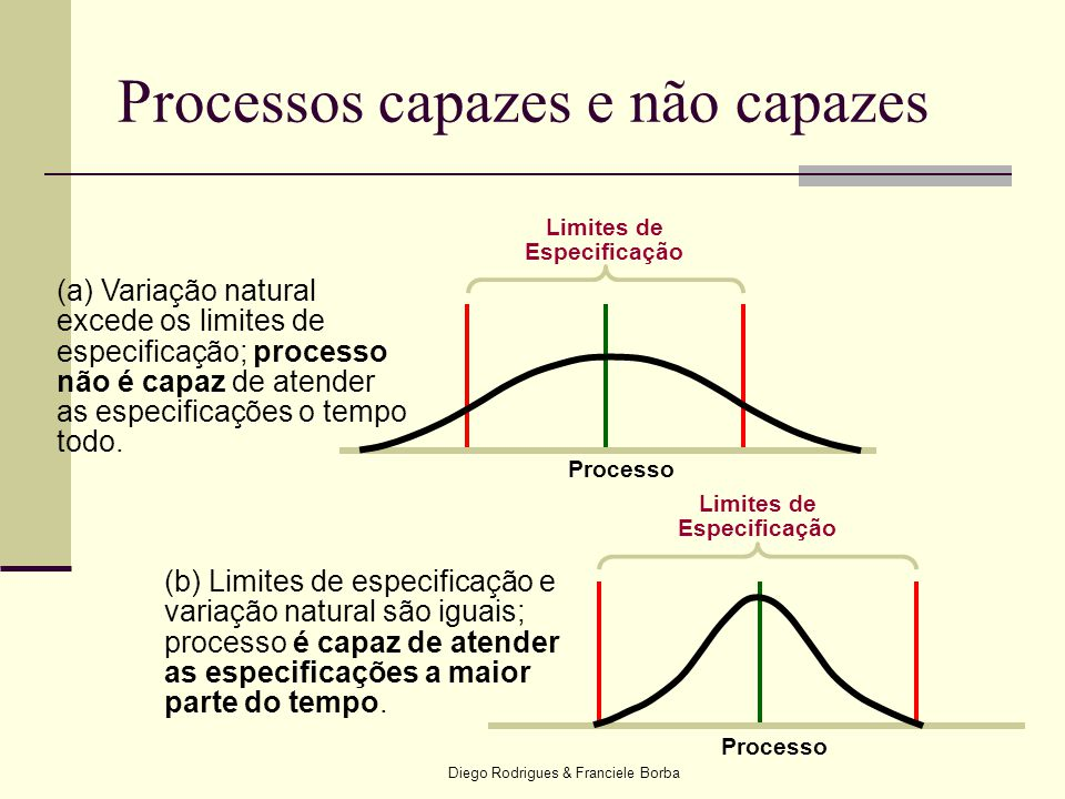 Diego Rodrigues & Franciele Borba (b) Limites de especificação e variação natural são iguais; processo é capaz de atender as especificações a maior pa