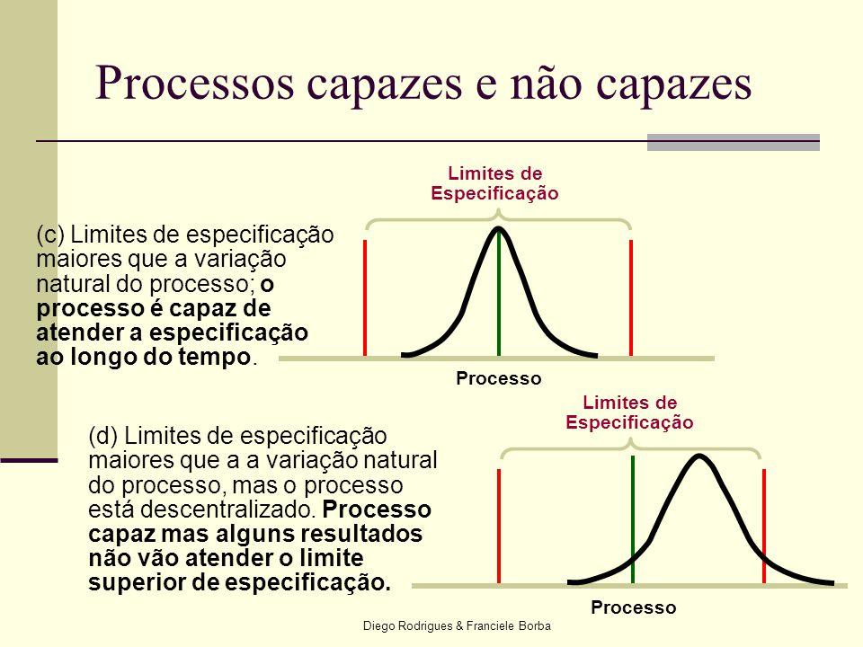 Diego Rodrigues & Franciele Borba Processos capazes e não capazes (c) Limites de especificação maiores que a variação natural do processo; o processo