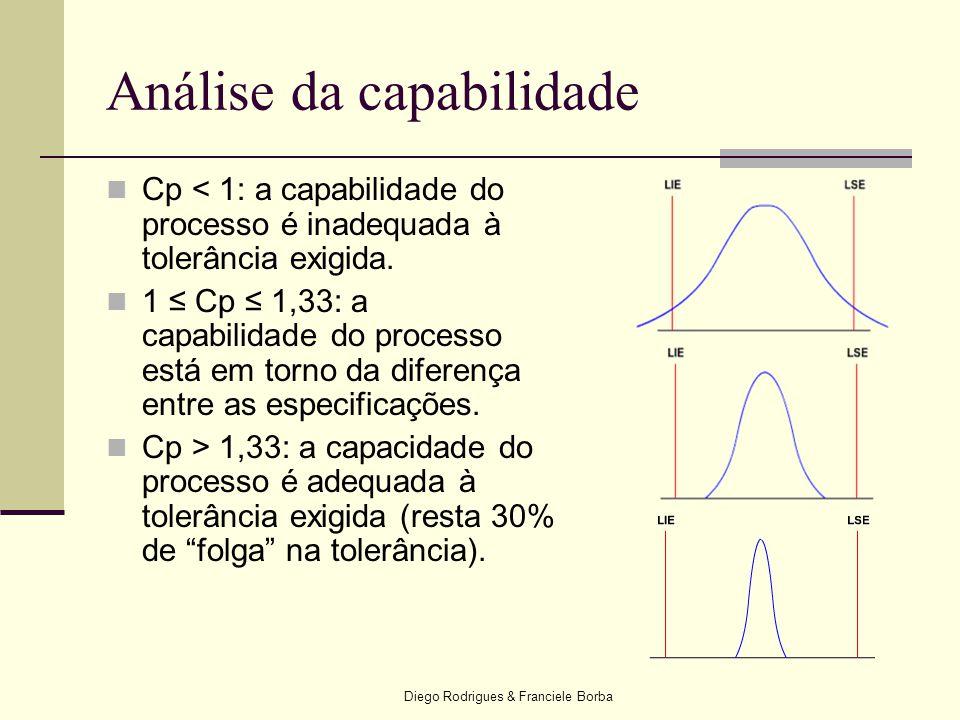 Diego Rodrigues & Franciele Borba  Cp < 1: a capabilidade do processo é inadequada à tolerância exigida.  1 ≤ Cp ≤ 1,33: a capabilidade do processo