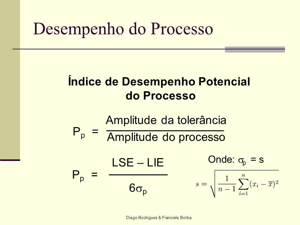 Diego Rodrigues & Franciele Borba Índice de Desempenho Potencial do Processo Pp=Pp= Amplitude da tolerância Amplitude do processo LSE – LIE 6  p Pp=P