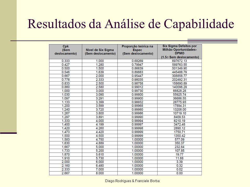 Diego Rodrigues & Franciele Borba Resultados da Análise de Capabilidade