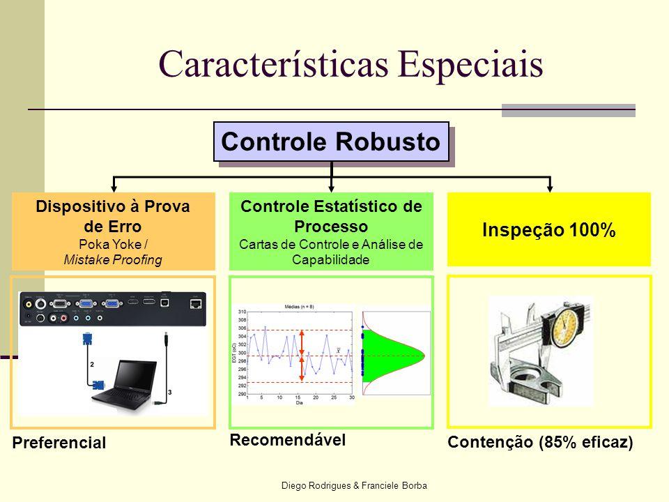 Diego Rodrigues & Franciele Borba Características Especiais Controle Robusto Dispositivo à Prova de Erro Poka Yoke / Mistake Proofing Controle Estatís