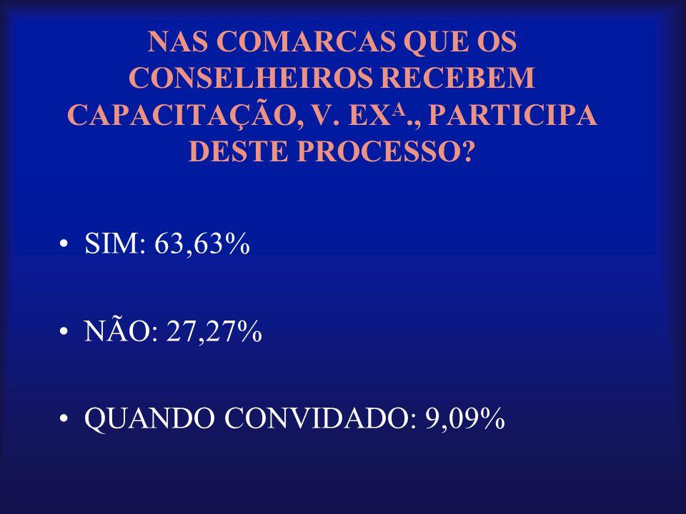 NAS COMARCAS QUE OS CONSELHEIROS RECEBEM CAPACITAÇÃO, V. EX A., PARTICIPA DESTE PROCESSO? •SIM: 63,63% •NÃO: 27,27% •QUANDO CONVIDADO: 9,09%