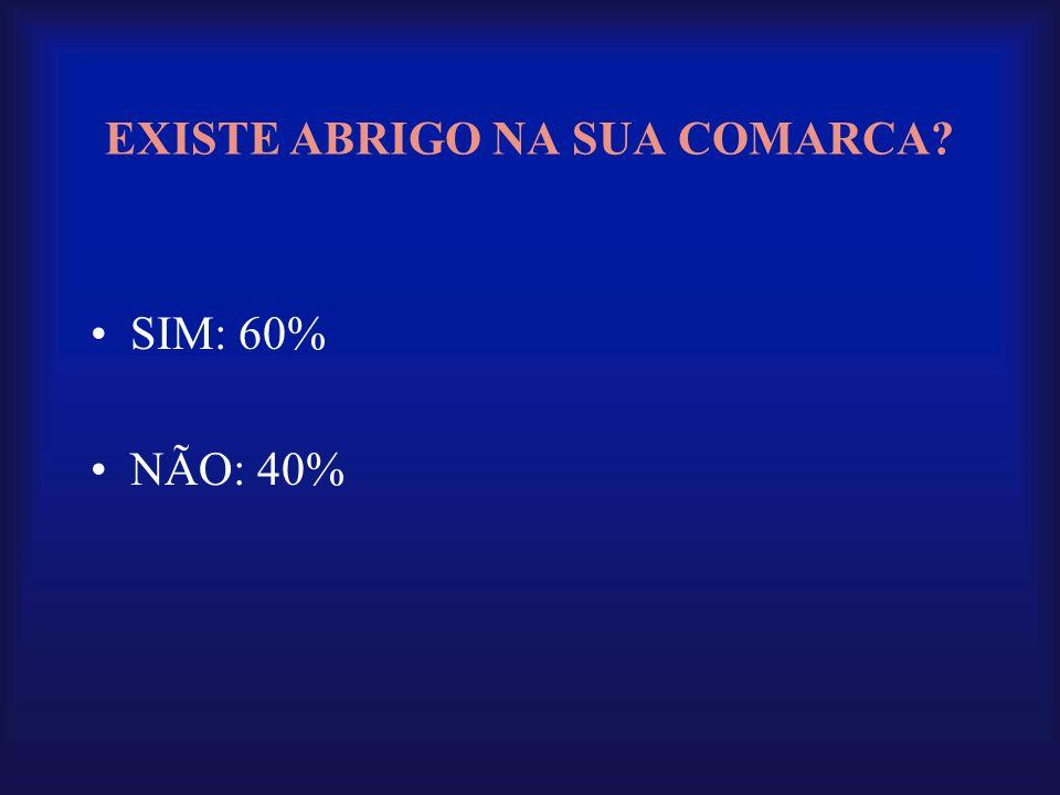 EXISTE ABRIGO NA SUA COMARCA? •SIM: 60% •NÃO: 40%