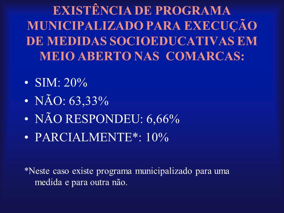 EXISTÊNCIA DE PROGRAMA MUNICIPALIZADO PARA EXECUÇÃO DE MEDIDAS SOCIOEDUCATIVAS EM MEIO ABERTO NAS COMARCAS: •SIM: 20% •NÃO: 63,33% •NÃO RESPONDEU: 6,6