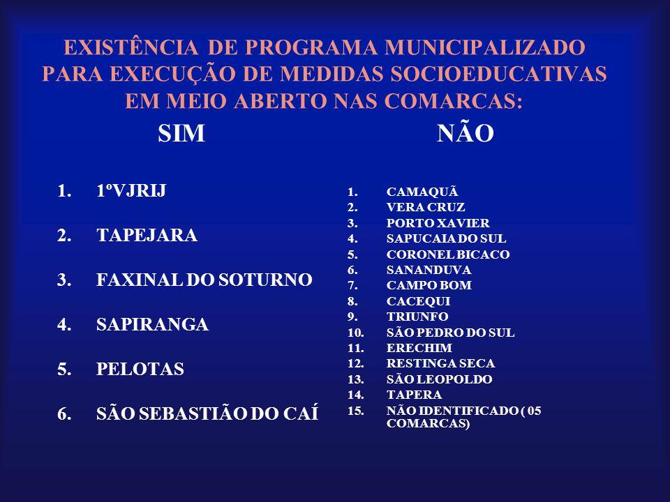 EXISTÊNCIA DE PROGRAMA MUNICIPALIZADO PARA EXECUÇÃO DE MEDIDAS SOCIOEDUCATIVAS EM MEIO ABERTO NAS COMARCAS: SIM 1.1ºVJRIJ 2.TAPEJARA 3.FAXINAL DO SOTU
