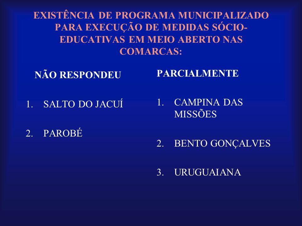 EXISTÊNCIA DE PROGRAMA MUNICIPALIZADO PARA EXECUÇÃO DE MEDIDAS SÓCIO- EDUCATIVAS EM MEIO ABERTO NAS COMARCAS: NÃO RESPONDEU 1.SALTO DO JACUÍ 2.PAROBÉ