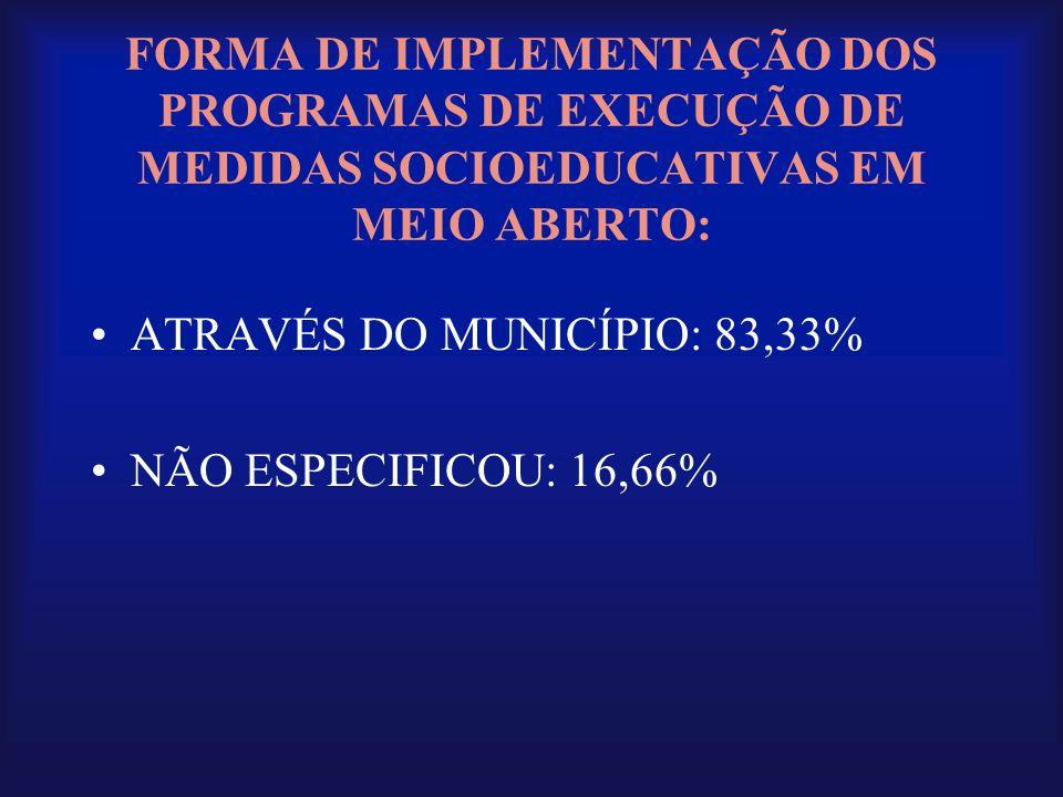 FORMA DE IMPLEMENTAÇÃO DOS PROGRAMAS DE EXECUÇÃO DE MEDIDAS SOCIOEDUCATIVAS EM MEIO ABERTO: •ATRAVÉS DO MUNICÍPIO: 83,33% •NÃO ESPECIFICOU: 16,66%