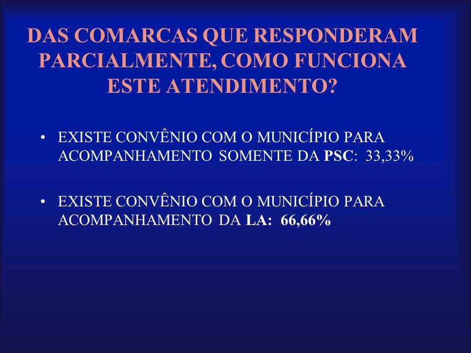 DAS COMARCAS QUE RESPONDERAM PARCIALMENTE, COMO FUNCIONA ESTE ATENDIMENTO? •EXISTE CONVÊNIO COM O MUNICÍPIO PARA ACOMPANHAMENTO SOMENTE DA PSC: 33,33%