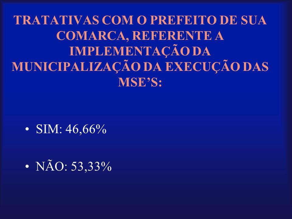 TRATATIVAS COM O PREFEITO DE SUA COMARCA, REFERENTE A IMPLEMENTAÇÃO DA MUNICIPALIZAÇÃO DA EXECUÇÃO DAS MSE'S: •SIM: 46,66% •NÃO: 53,33%