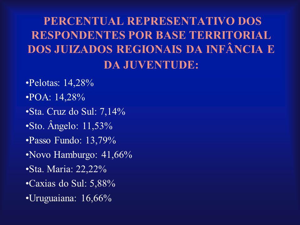 PERCENTUAL REPRESENTATIVO DOS RESPONDENTES POR BASE TERRITORIAL DOS JUIZADOS REGIONAIS DA INFÂNCIA E DA JUVENTUDE: •Pelotas: 14,28% •POA: 14,28% •Sta.