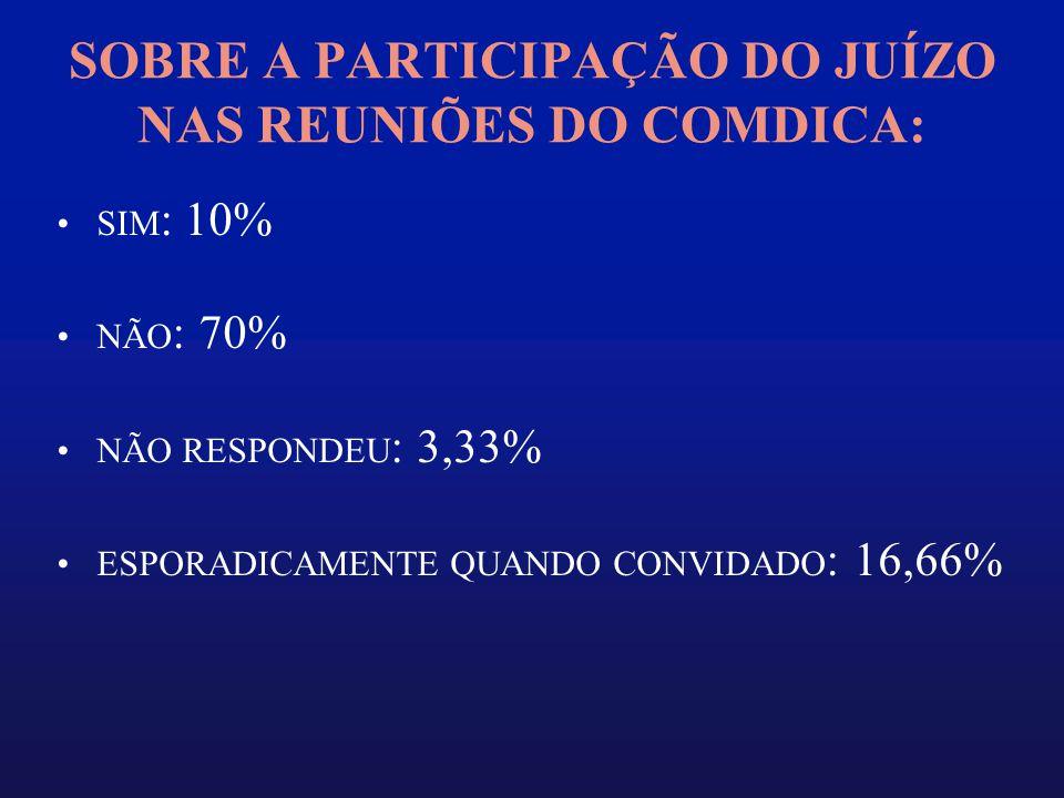 SOBRE A PARTICIPAÇÃO DO JUÍZO NAS REUNIÕES DO COMDICA: •SIM : 10% •NÃO : 70% •NÃO RESPONDEU : 3,33% •ESPORADICAMENTE QUANDO CONVIDADO : 16,66%