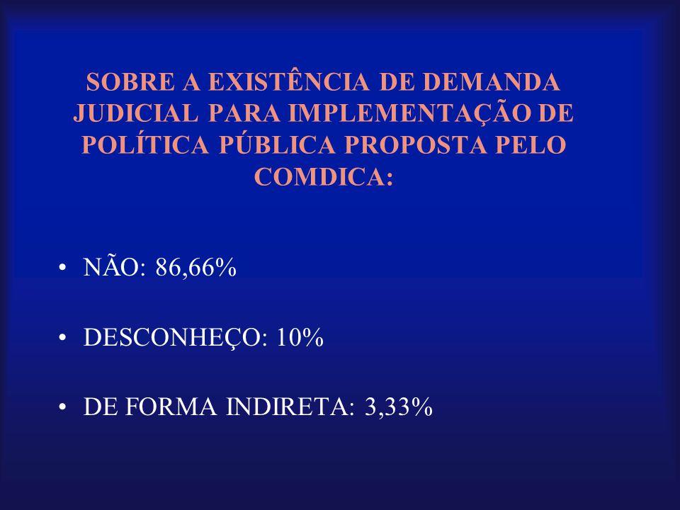 SOBRE A EXISTÊNCIA DE DEMANDA JUDICIAL PARA IMPLEMENTAÇÃO DE POLÍTICA PÚBLICA PROPOSTA PELO COMDICA: •NÃO: 86,66% •DESCONHEÇO: 10% •DE FORMA INDIRETA:
