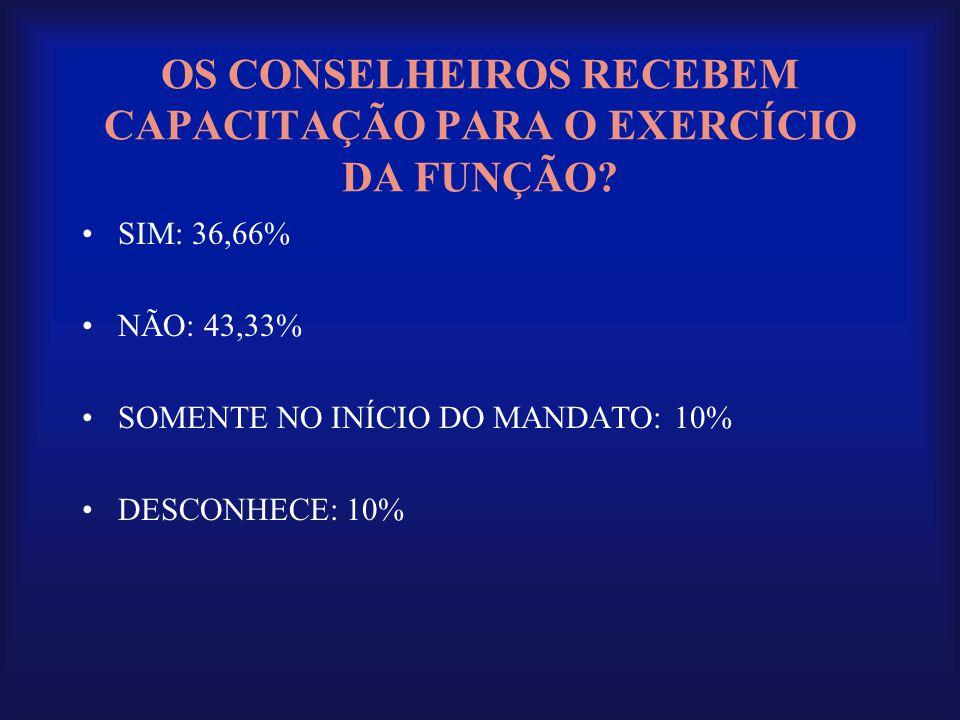 OS CONSELHEIROS RECEBEM CAPACITAÇÃO PARA O EXERCÍCIO DA FUNÇÃO? •SIM: 36,66% •NÃO: 43,33% •SOMENTE NO INÍCIO DO MANDATO: 10% •DESCONHECE: 10%