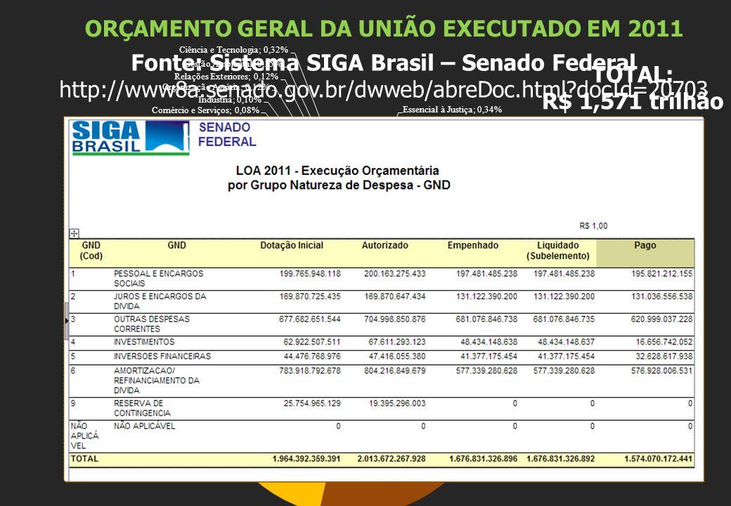 ORÇAMENTO GERAL DA UNIÃO EXECUTADO EM 2011 TOTAL: R$ 1,571 trilhão Fonte: Sistema SIGA Brasil – Senado Federal http://www8a.senado.gov.br/dwweb/abreDoc.html docId=20703